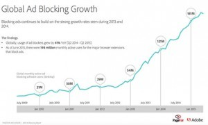 Global adblocking growth