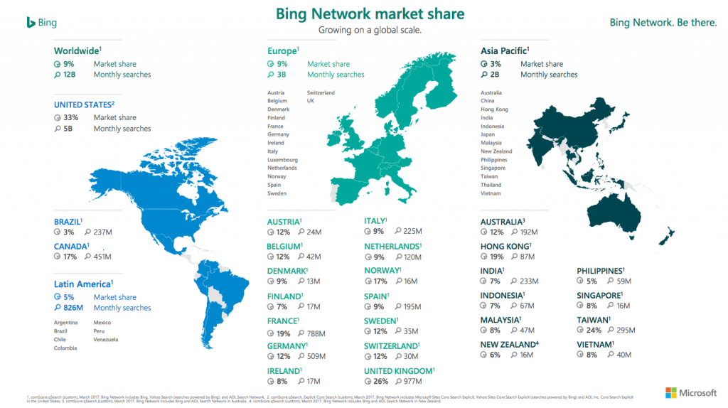 Bing Network Share