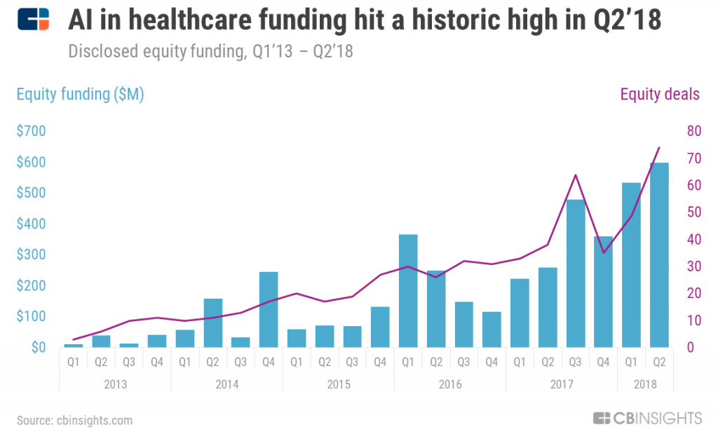 Artificial intelligence healthcare spend